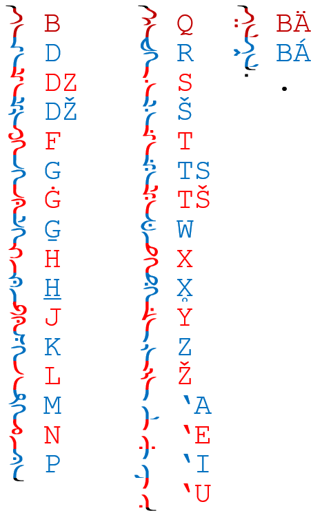 New Sehali Alphabet.png